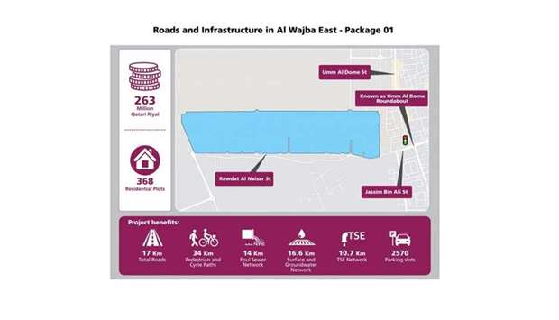 Roads and Infrastructure Project in Al-Wajba East (Package 1).