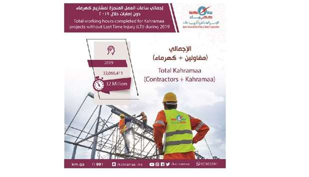 Kahramaa completed about 32mn hours without Lost Time Injury (LTI) in 2019.