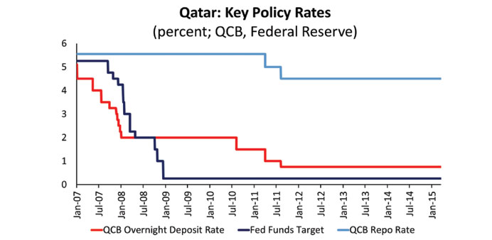 The US Federal Reserve is set to raise rates later this year on the back of solid growth, despite a
