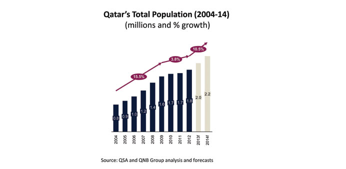 Qatar's population is expected to cross the 2mn milestone in the last quarter of 2013, and reach 2.2